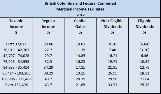 2012 BC Personal Tax Rates