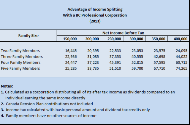 Advantage of Income Splitting