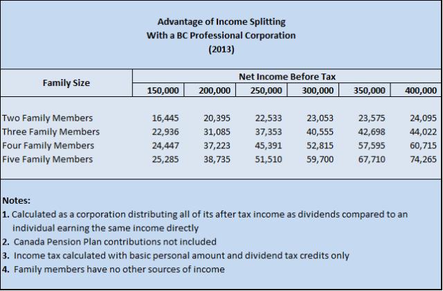 Advantage of Income Splitting