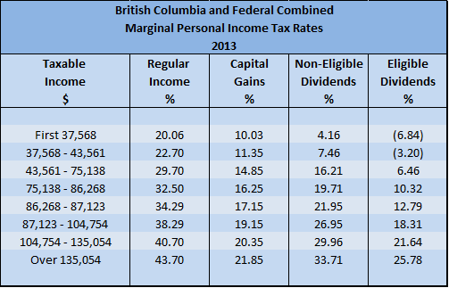 2013 BC Personal Marginal Income Tax Rates